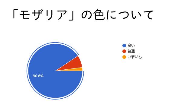 「モザリア」アンケート結果発表